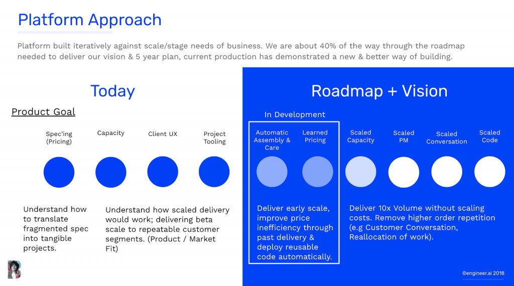 Graph of our platform approach